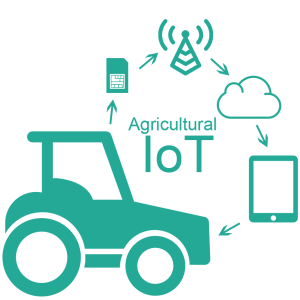 Farmers clipart agriculture sector. Use of iot in