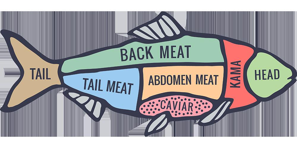 Tuna clipart fish meat. Rio grande poultry fillets