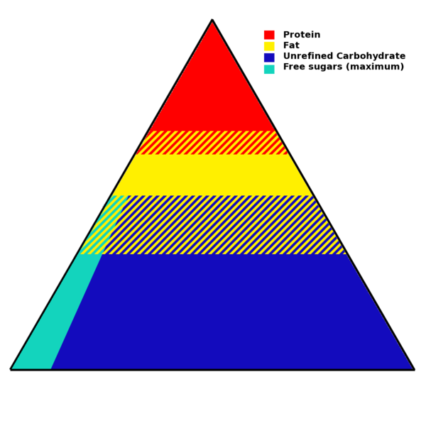 Food pyramid wikiwand a. Nutrition clipart triangle