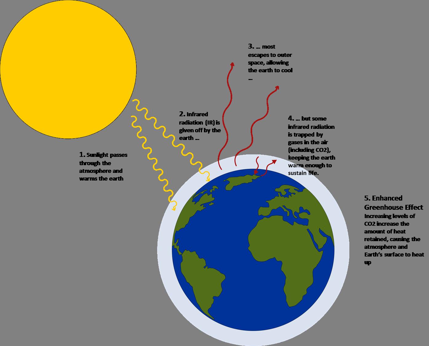 Team braunschweig project content. Gas clipart greenhouse effect
