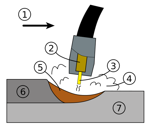 Clipart hammer welding. Gas metal arc wikiwand