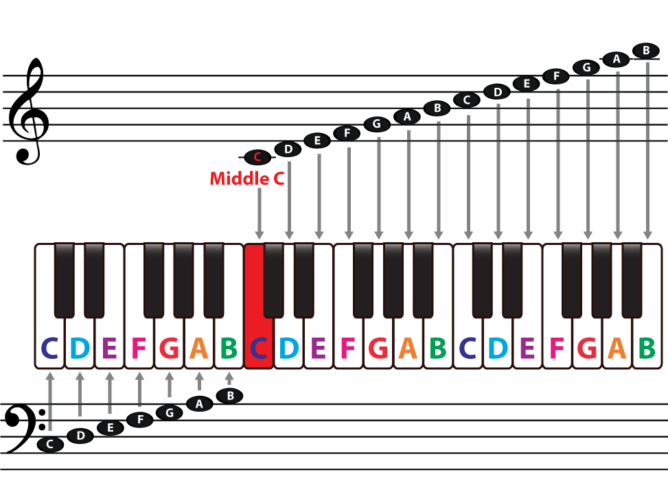 An overview of the. Piano clipart piano duet