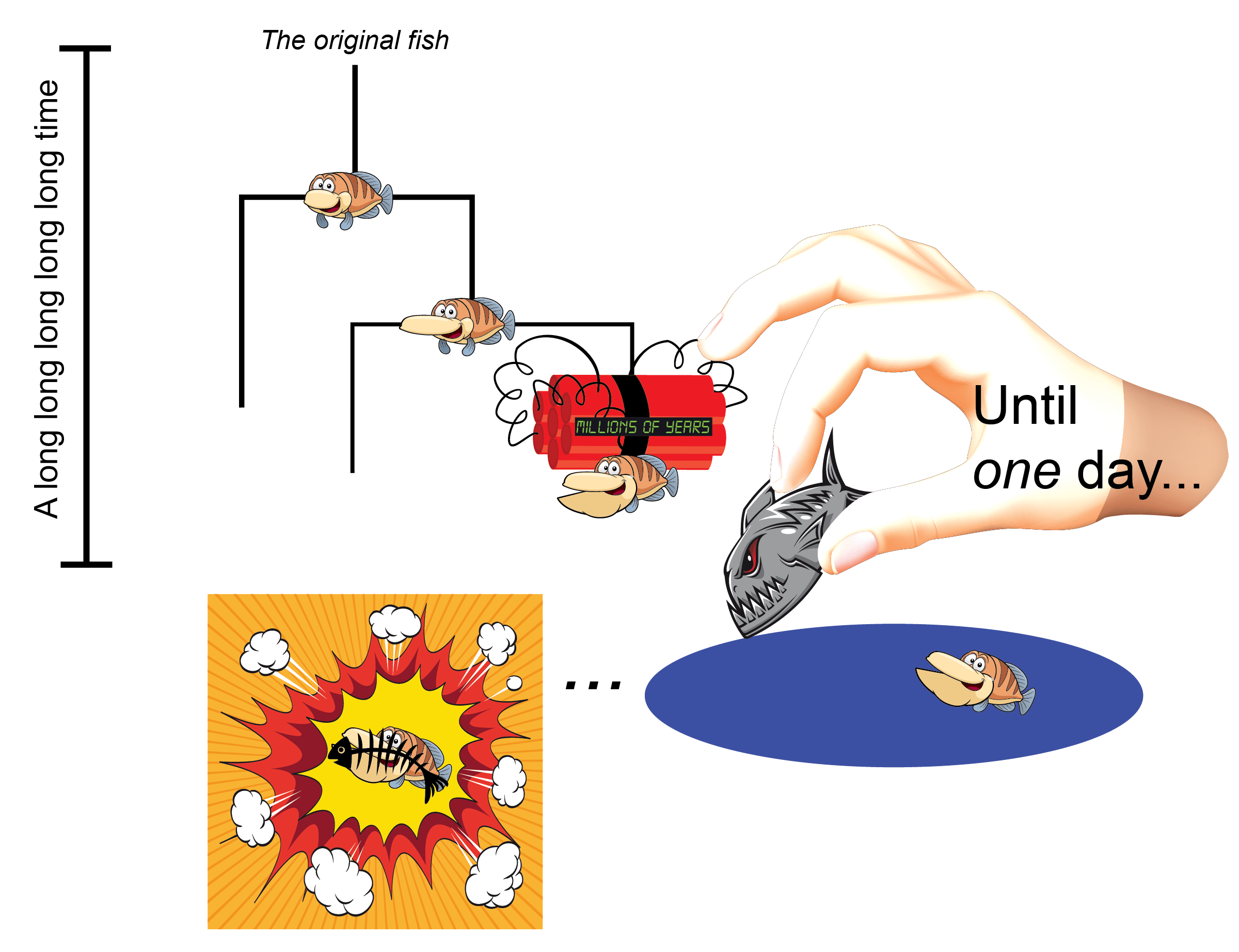 Death by evolution how. Lake clipart ecosystem