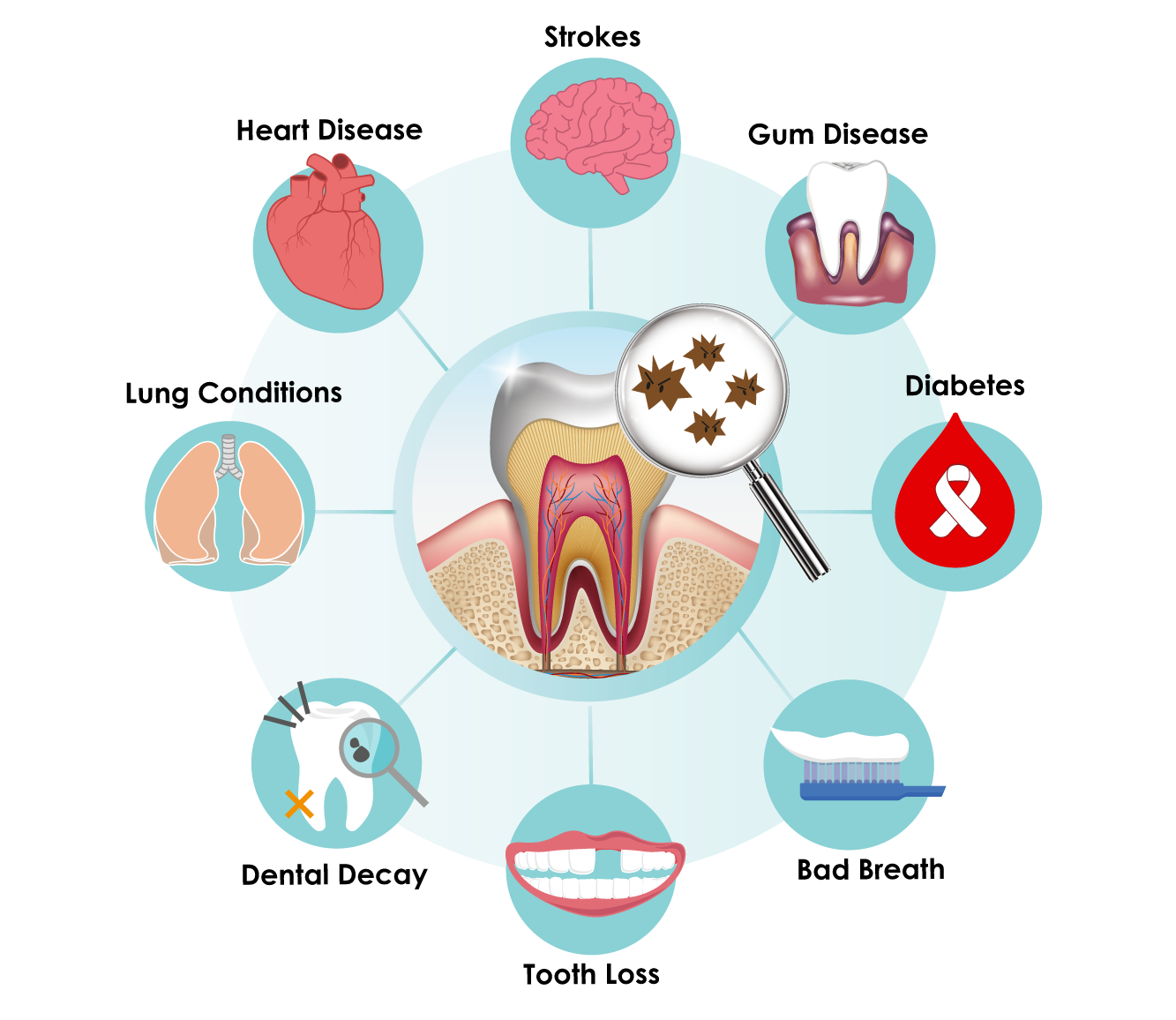 Healthy clipart health hygiene. Dental group decay oral