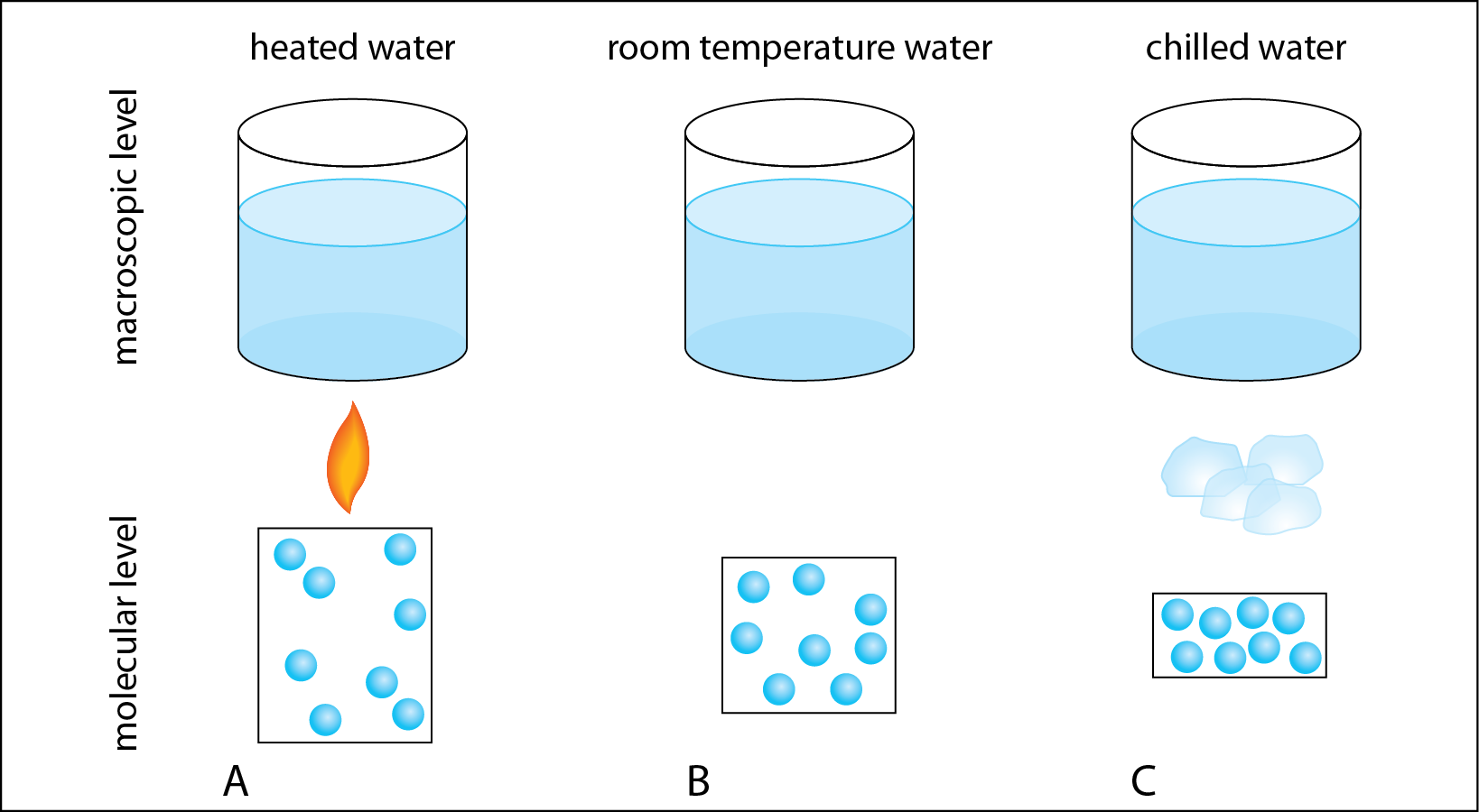 Weird science macroscopic changes. Water clipart cold water