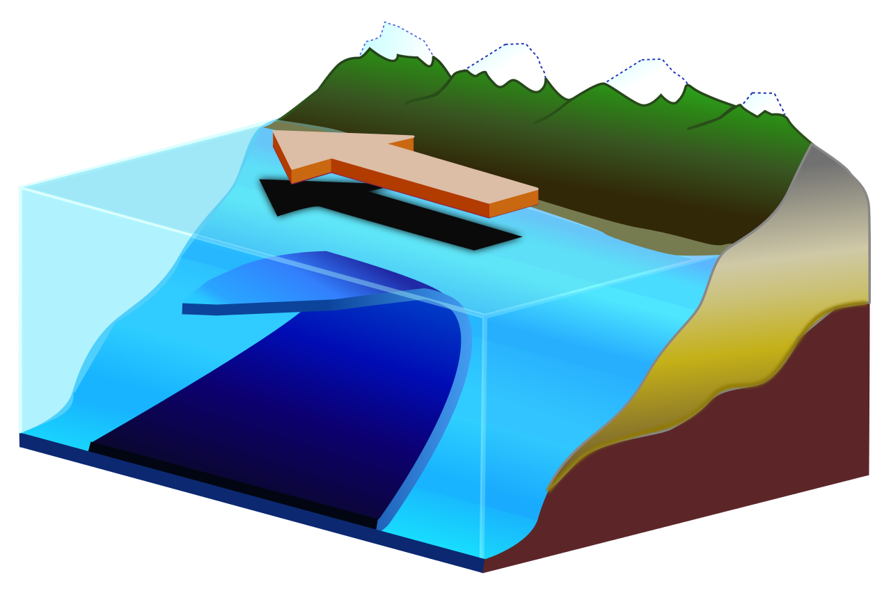 File upwelling svg wikipedia. Ocean clipart oceanography