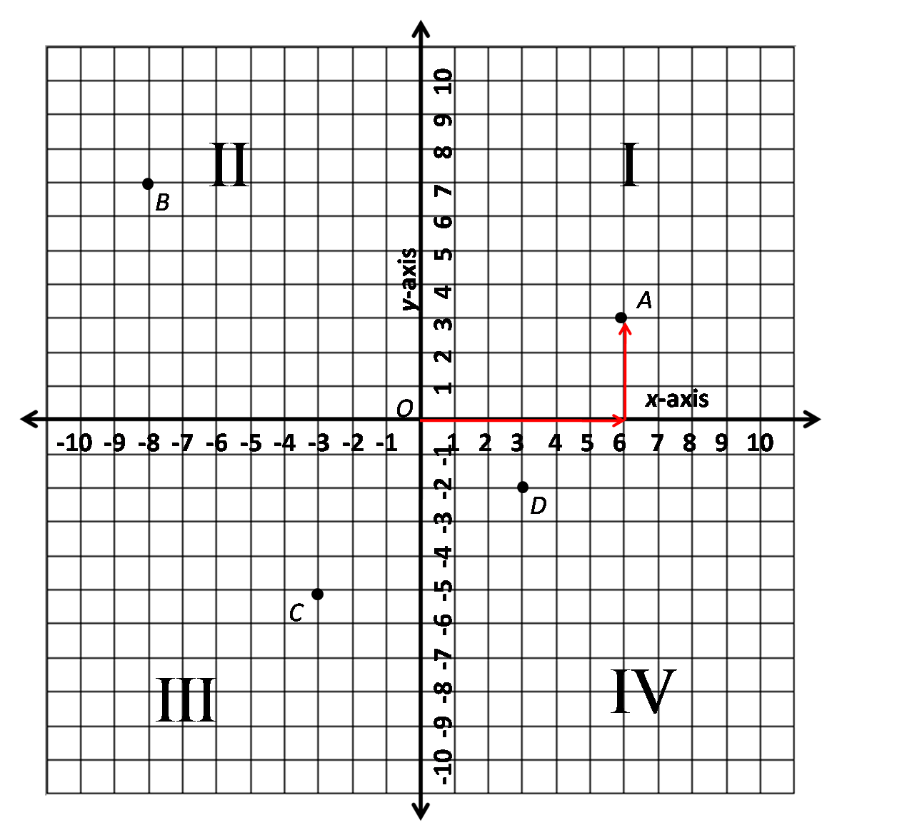 Coordinate plane paper printable. Graph clipart graphing