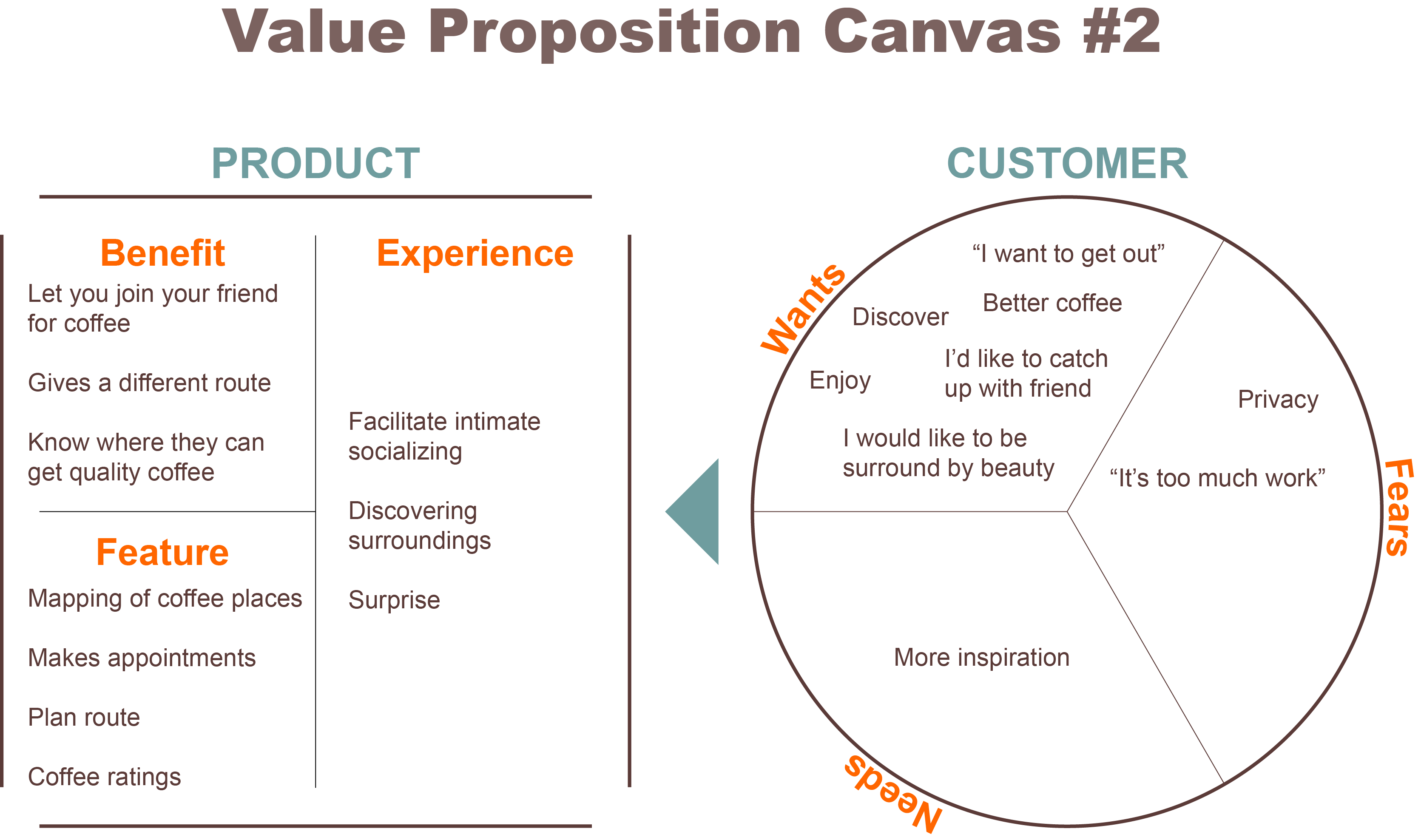 Canvas ppt powerpoint template. Gift clipart value proposition