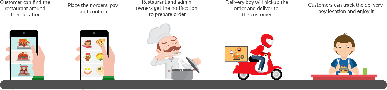 Restaurants clipart order food. On demand ordering and