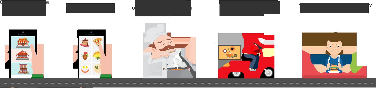 Restaurant order food