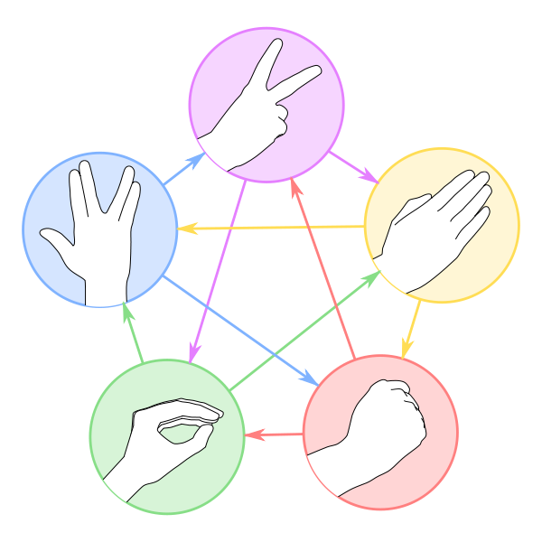 Clipart rock abiotic. Paper scissors lizard spock