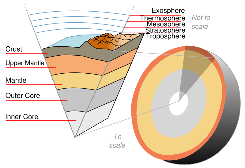 Journey to the real. Clipart rock geophysics