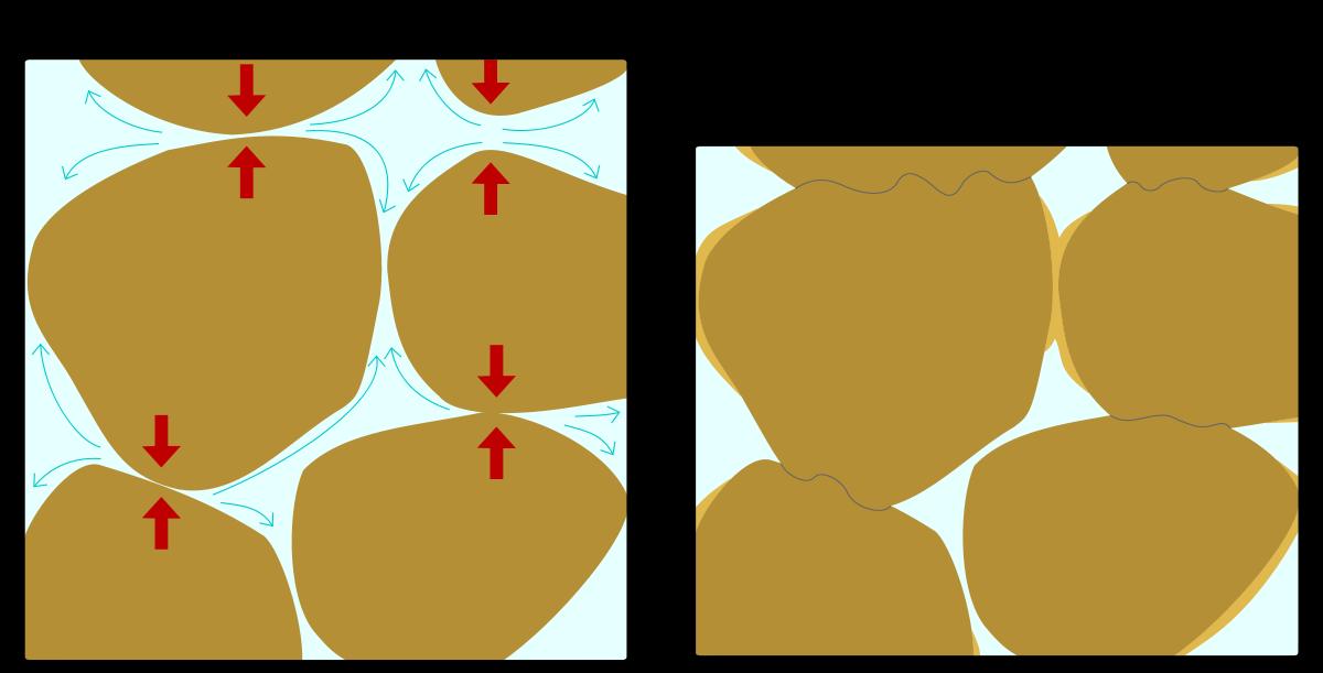 Pressure solution wikipedia . Clipart rock mineralogist