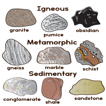 The cycle clip art. Clipart rock sedimentary rock