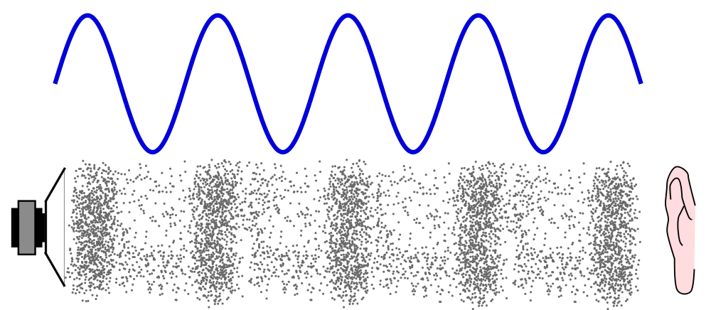 Waves clipart noise. A loudspeaker generates sound