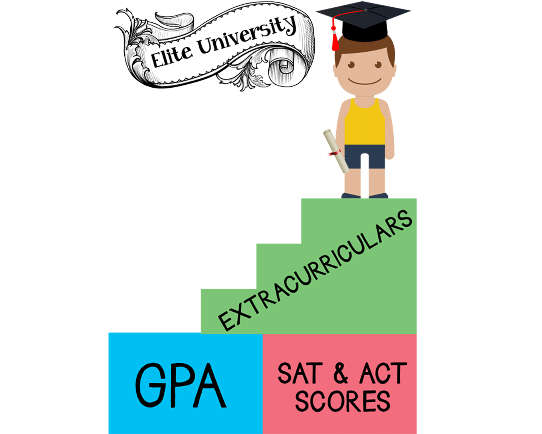 Ivy league admissions have. Motivation clipart school goal