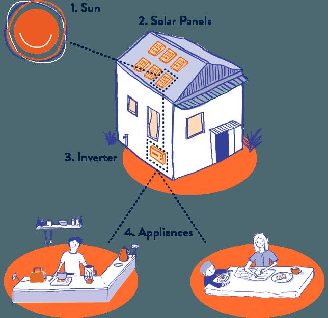 Sun people solar panels. Fridge clipart wastage energy
