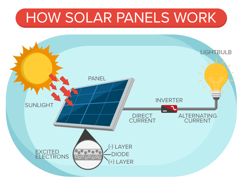 Energy clipart solar array. Save per month on