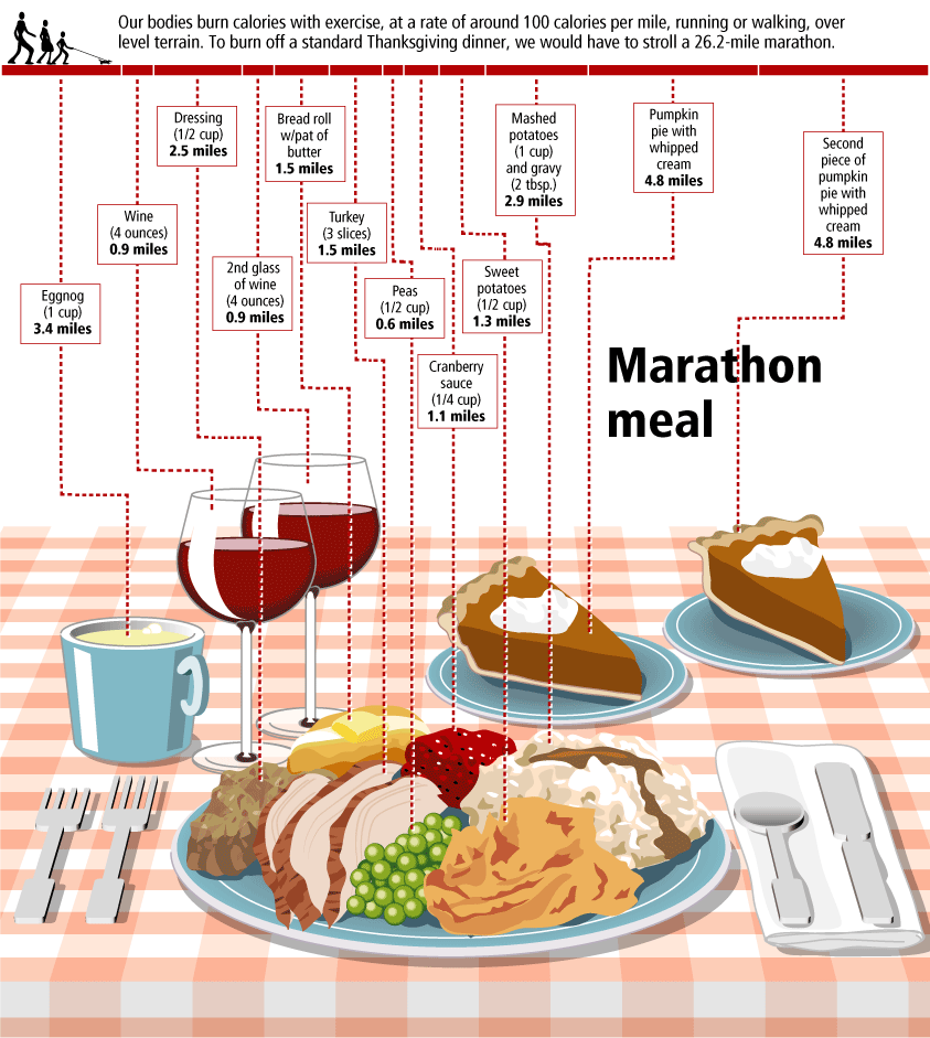 Nutrition clipart thanksgiving. The marathon meal blog