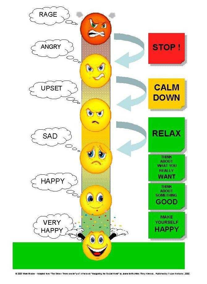 Awesome anger clip art. Emotions clipart thermometer