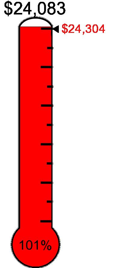 Clipart thermometer progress. Rapac