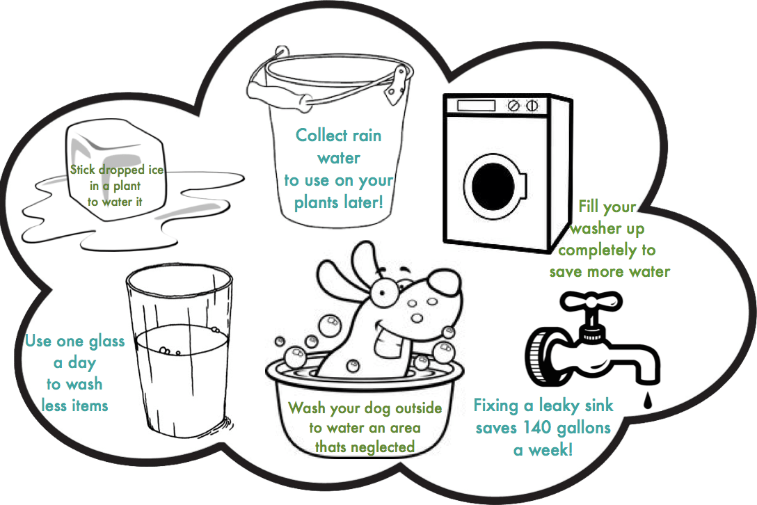 Showering clipart water usage. Creative ways to save