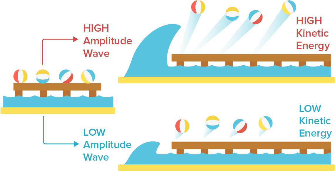 Photoelectric effect article photons. Waves clipart wave energy