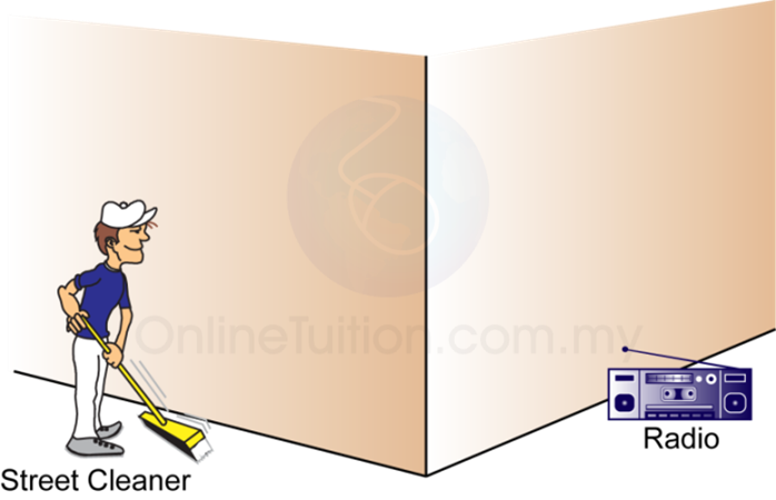 Clipart waves wave physics. Diffraction of sound spm