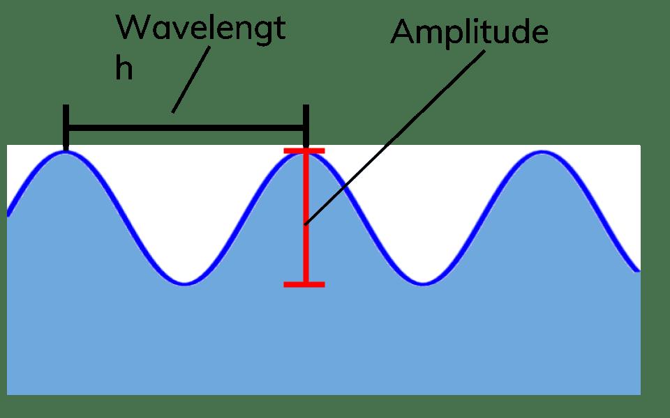 Transverse and longitudinal it. Clipart waves wave physics