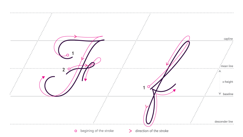 Writer clipart cursive writing. How to write f