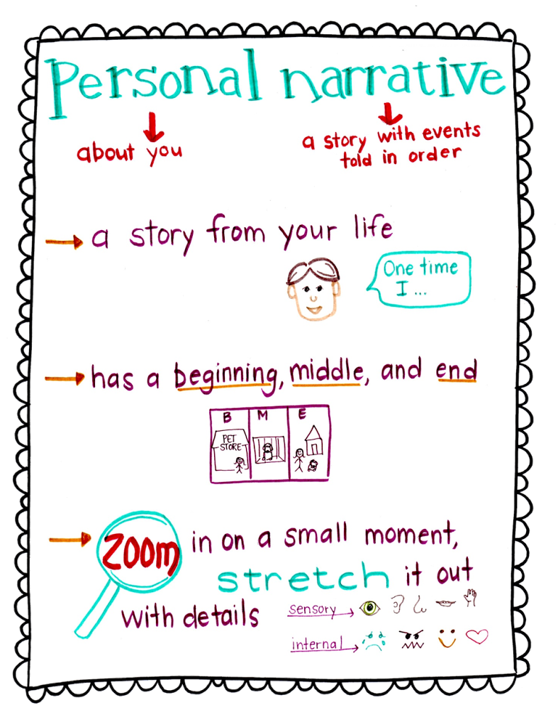 Personal narrative writing pinterest. Essay clipart sentence fluency
