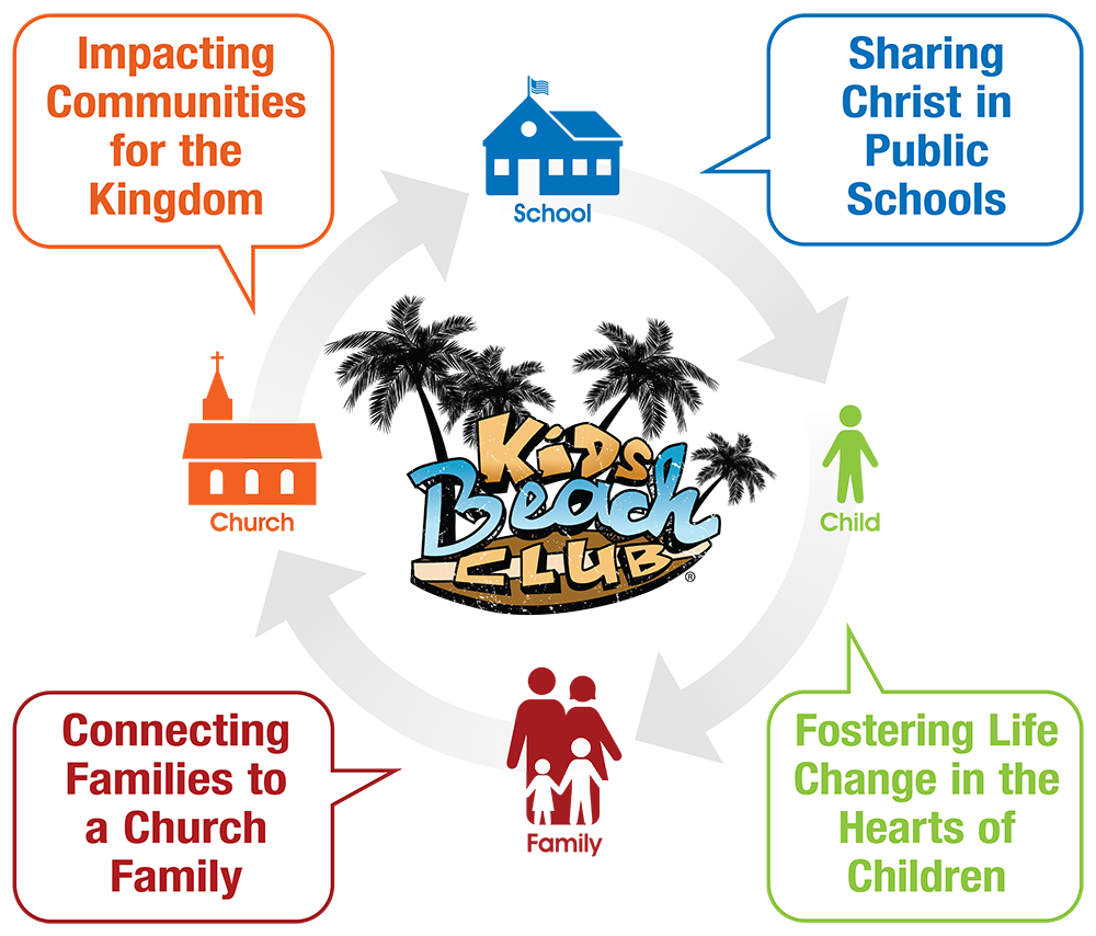 What we do kids. Fundraising clipart church volunteer