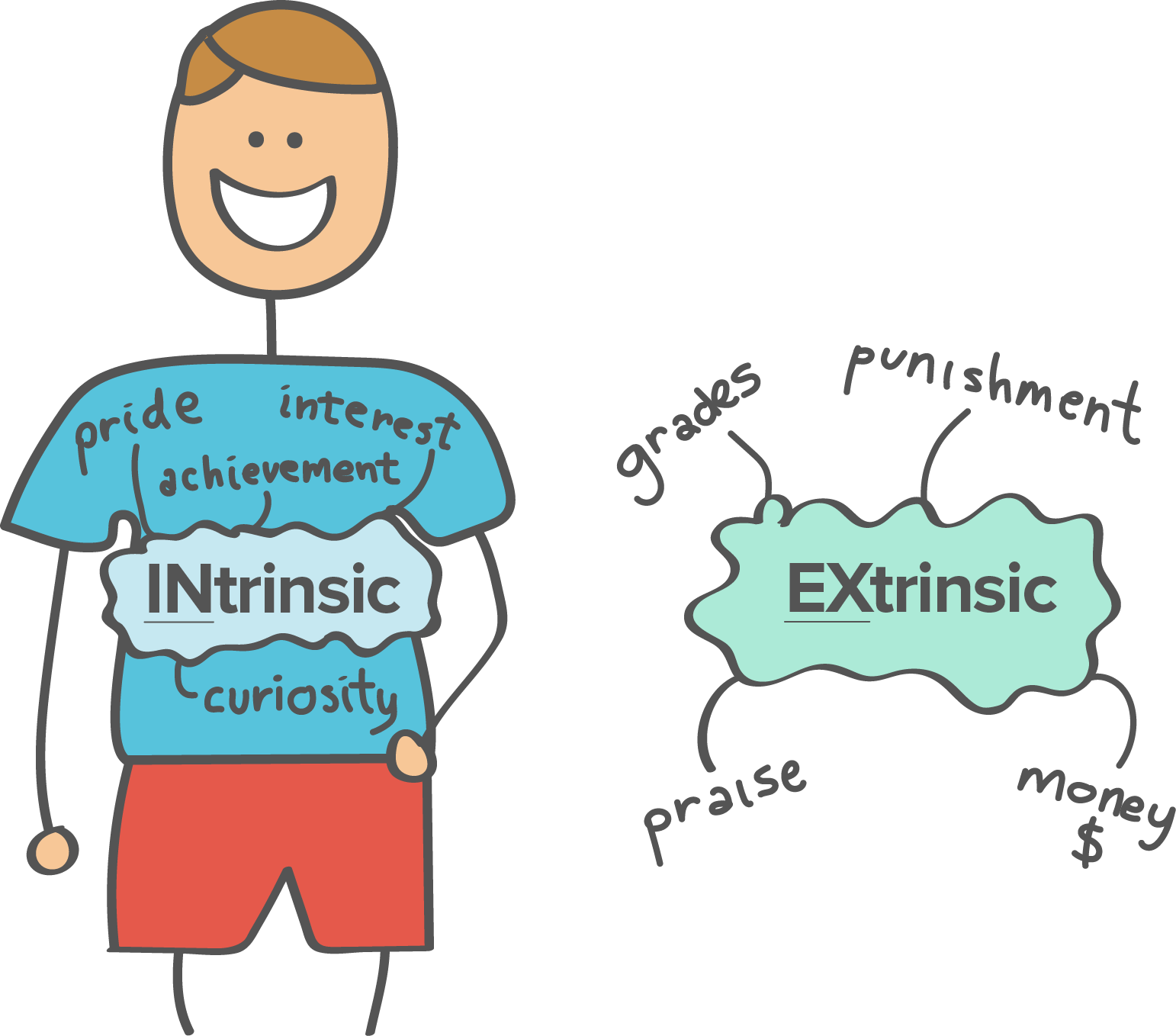 What is intrinsic. Motivation clipart group