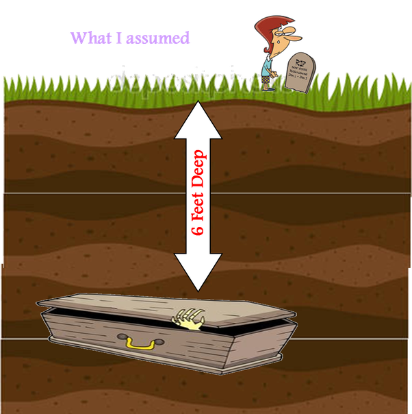 Why are bodies specifically. Hole clipart brown ground