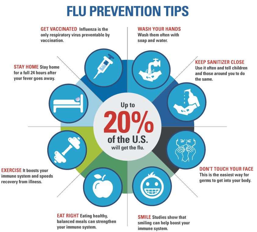 Flu clipart influenza symptom. There are several basic