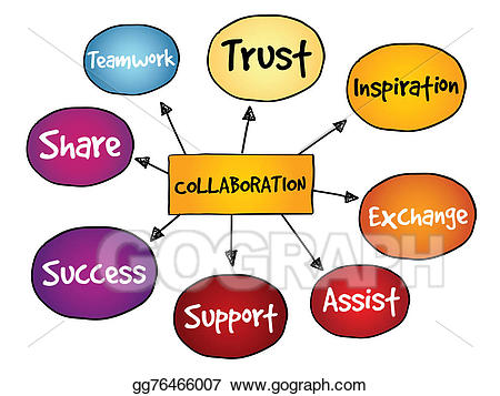 Drawing mind map gg. Collaboration clipart business support
