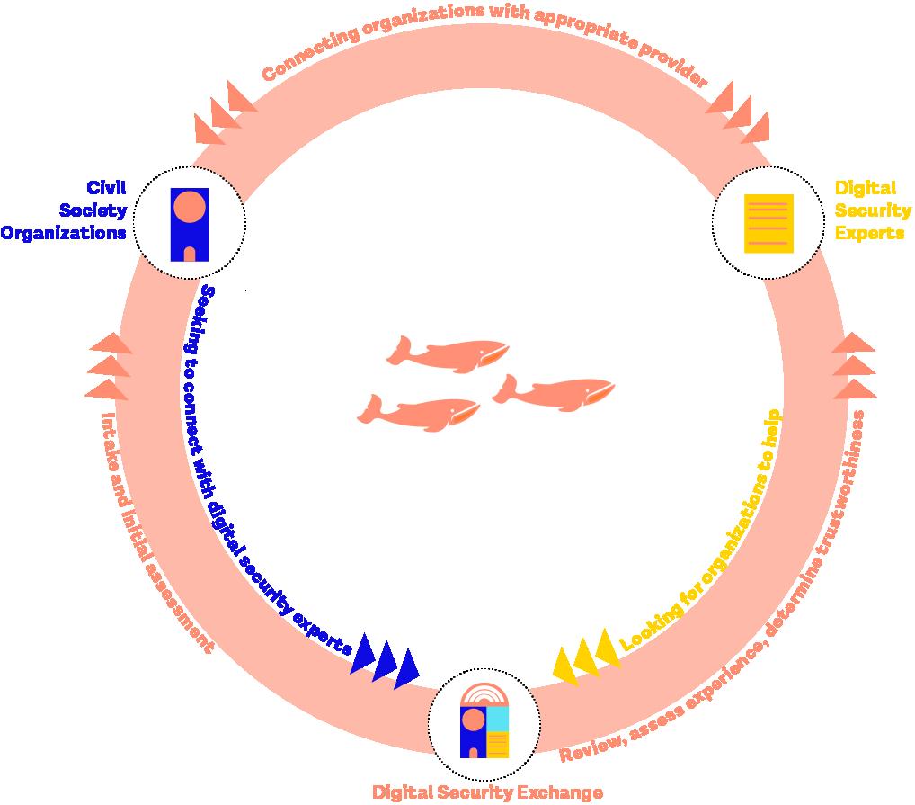 Dsx contents. Organization clipart program evaluation