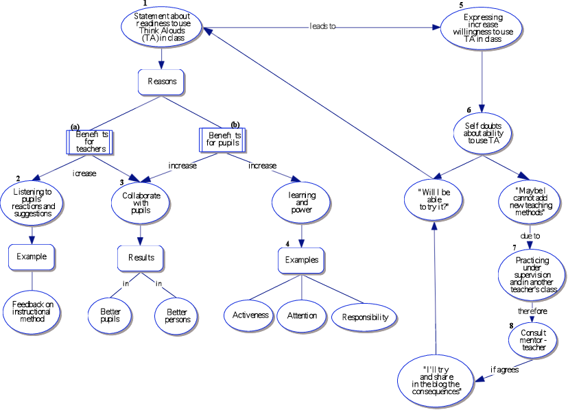 Knowledge clipart concept map. Of comment using think