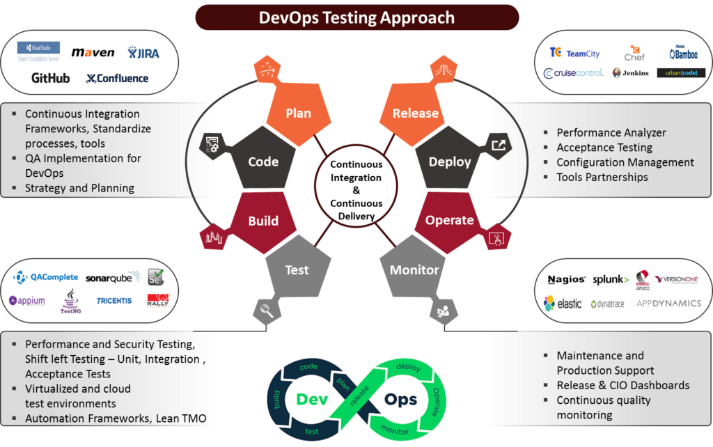 Agile and devops development. Teamwork clipart integrated