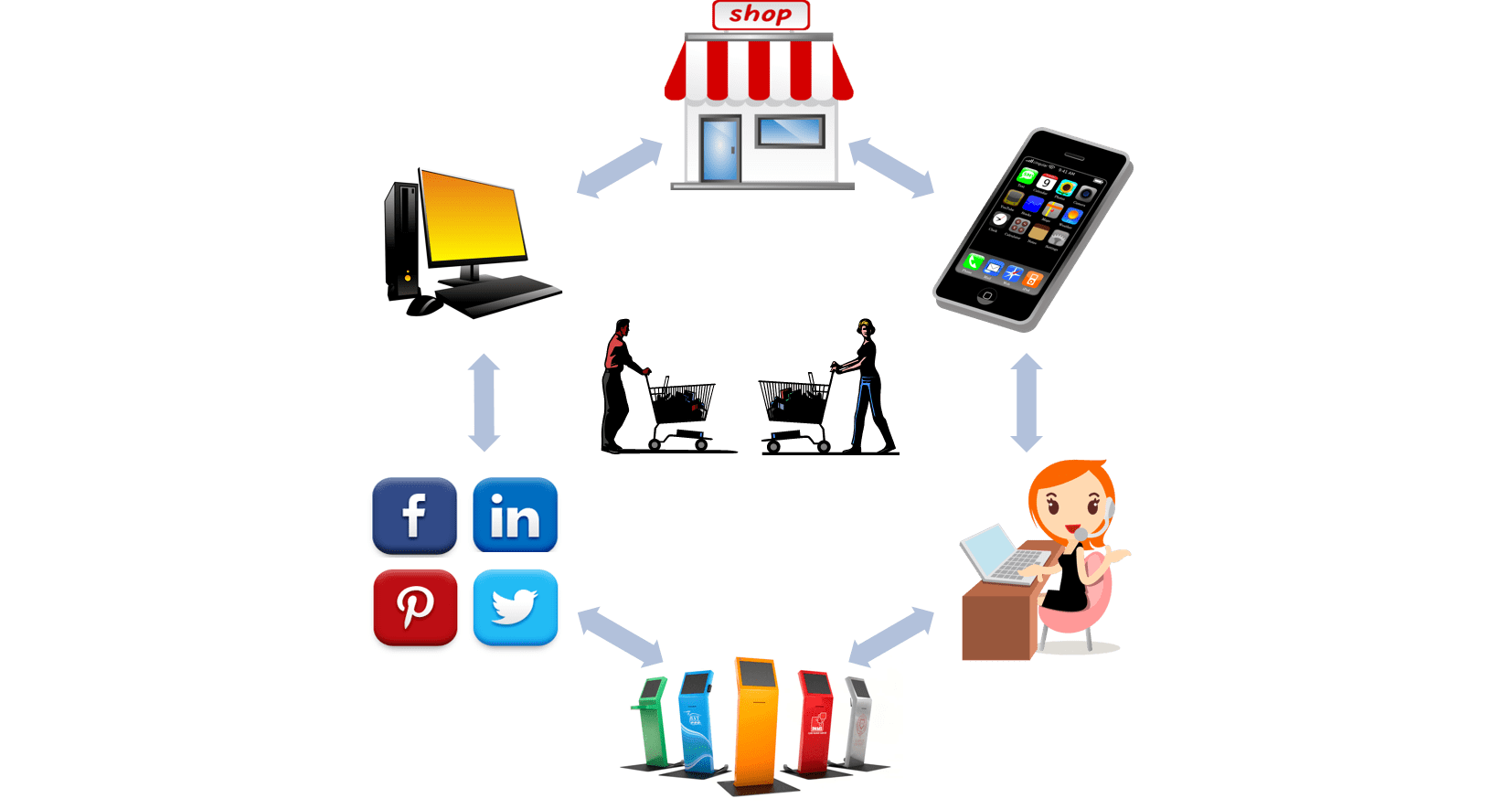 Omni channel order management. Electronics clipart electronic item