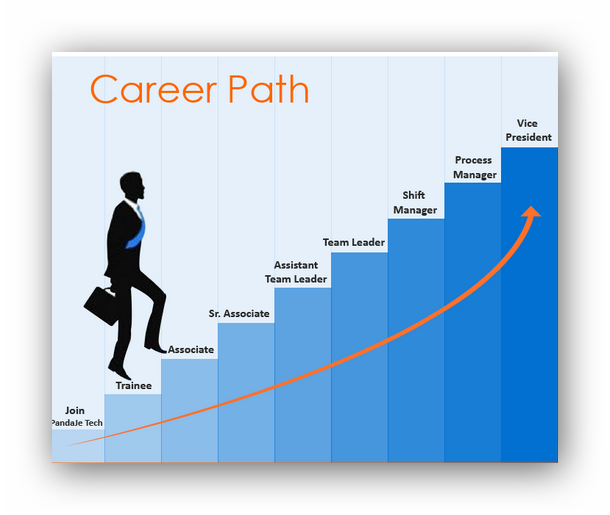 Changing paths acur lunamedia. Pathway clipart career growth