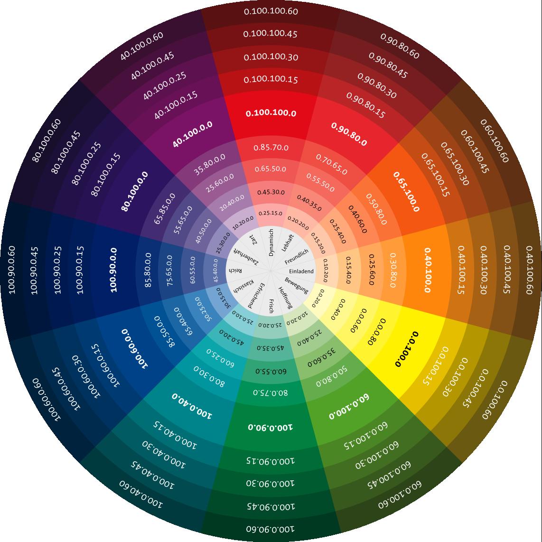 Color clipart colores. Cmyk a colour model