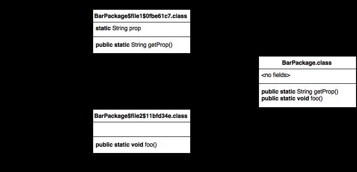 Improving interop top level. Combine png files java