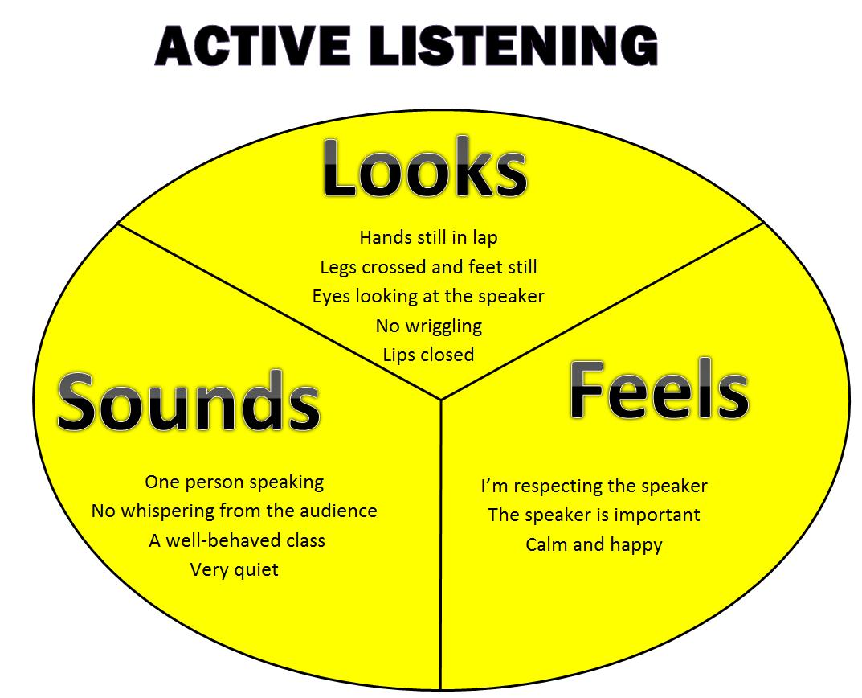 Communication clipart active listening. Skills habit