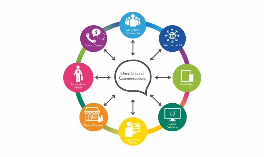 Omnichannel communications v omni. Communication clipart communication channel
