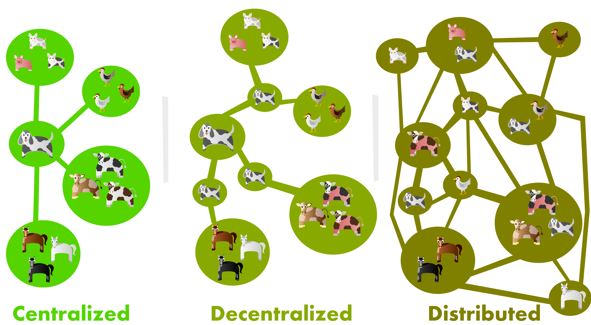 Centralized decentralized and distributed. Communication clipart communication network