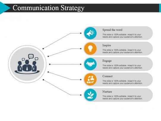 Communication clipart communication strategy. Ppt powerpoint presentation slides