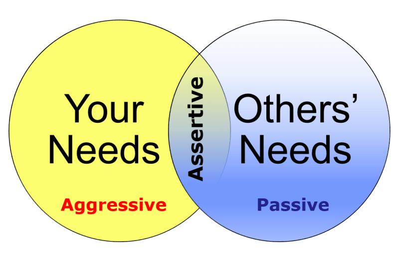 Communication clipart communication style.  collection of assertive