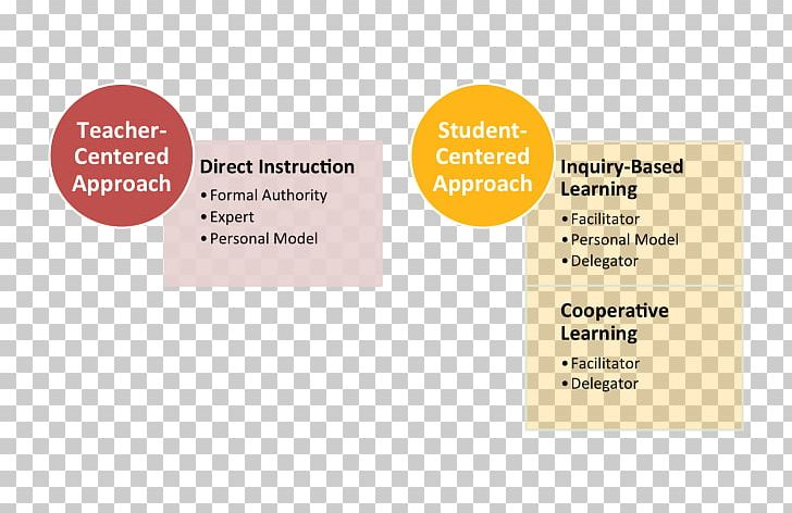 Student centred learning teacher. Communication clipart instruction