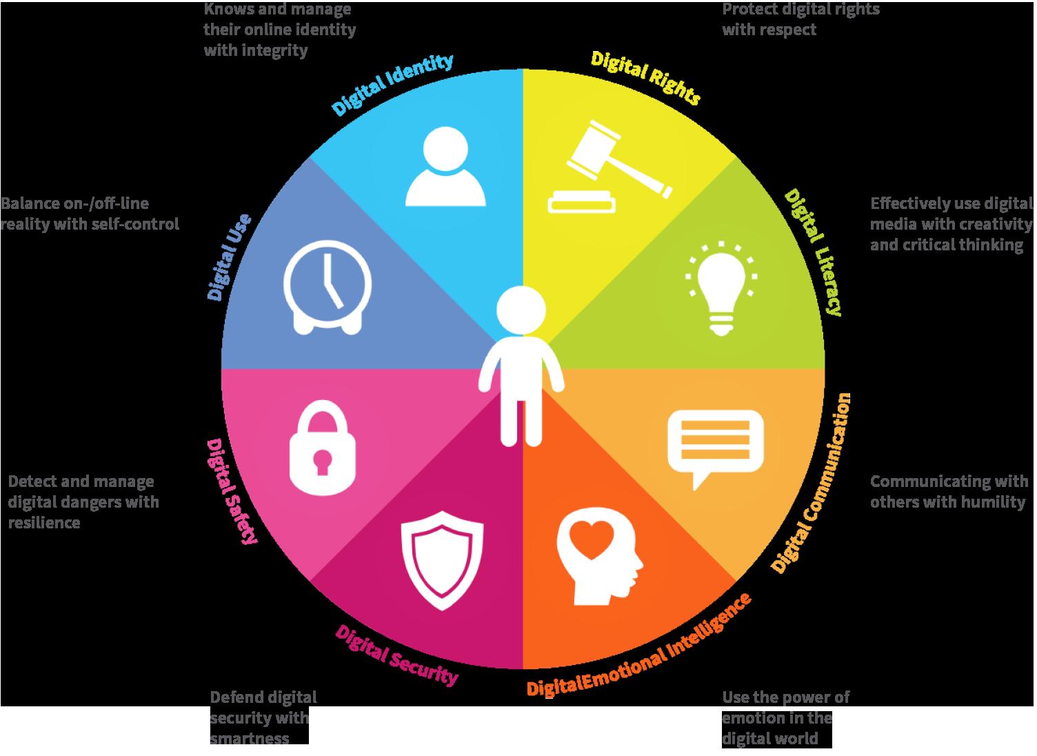 Communication clipart intercultural communication.  digital skills we